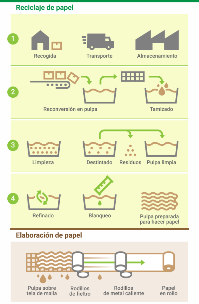 elaboracion_papel_reciclado