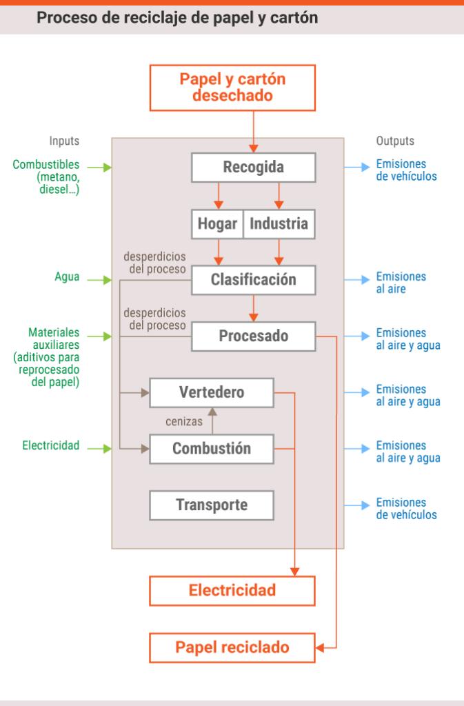 proceso_reciclado_papel_carton