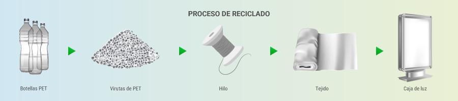 proceso de reciclado Green Samba FR